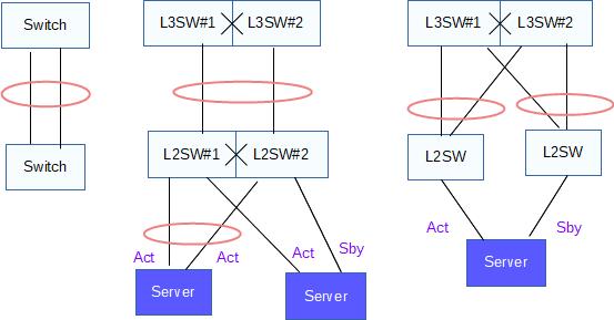 現場で必要なネットワーク技術入門リンクアグリゲーションで複数の物理回線を束ねる(LAG,LACP)